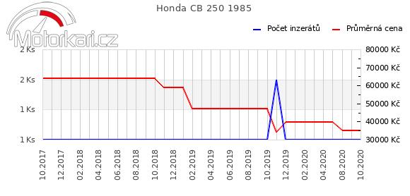 Honda CB 250 1985
