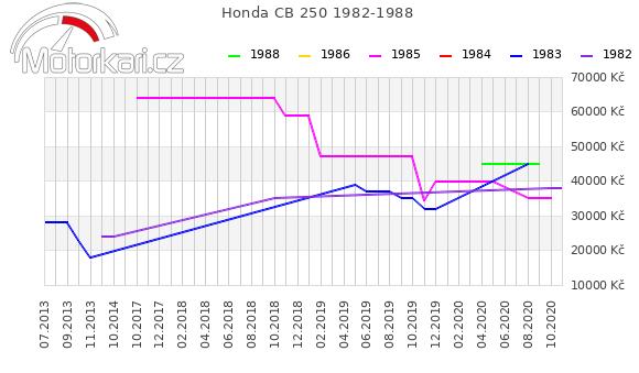 Honda CB 250 1982-1988