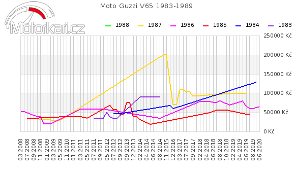 Moto Guzzi V65 1983-1989
