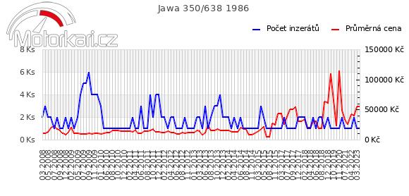 Jawa 350/638 1986