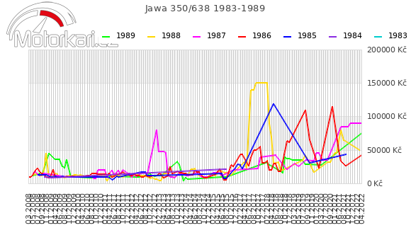 Jawa 350/638 1983-1989