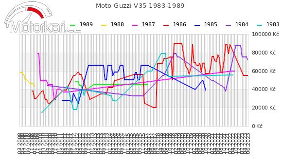 Moto Guzzi V35 1983-1989