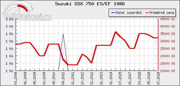 Suzuki GSX 750 ES/EF 1986