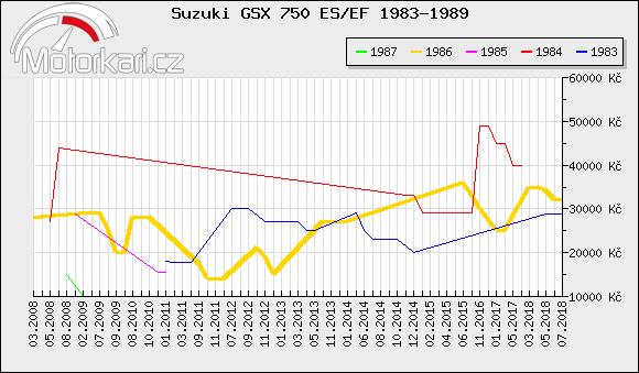 Suzuki GSX 750 ES/EF 1983-1989