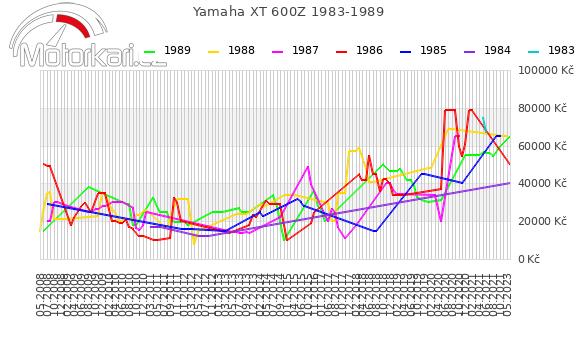 Yamaha XT 600Z 1983-1989