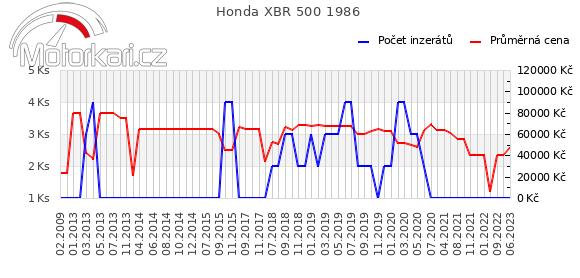 Honda XBR 500 1986