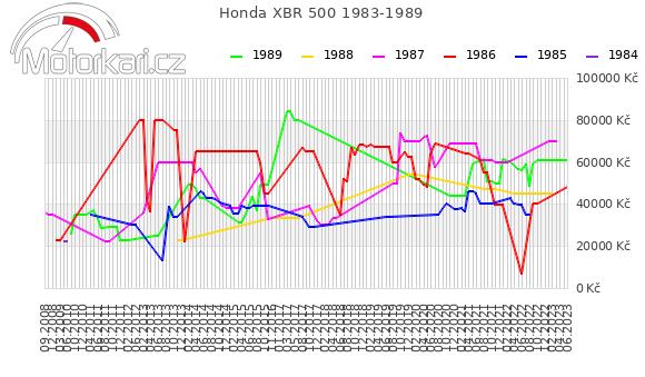 Honda XBR 500 1983-1989
