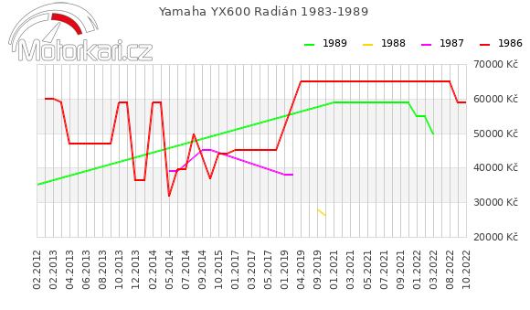 Yamaha YX600 Radián 1983-1989