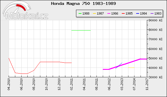 Honda Magna 750 1983-1989
