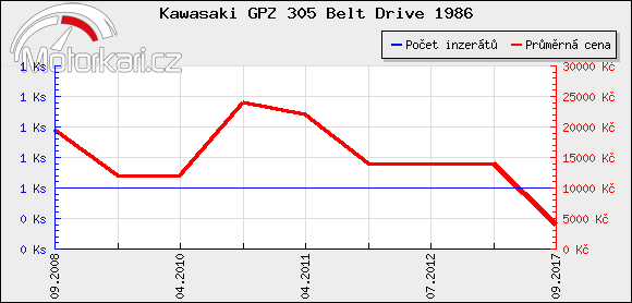 Kawasaki GPZ 305 Belt Drive 1986