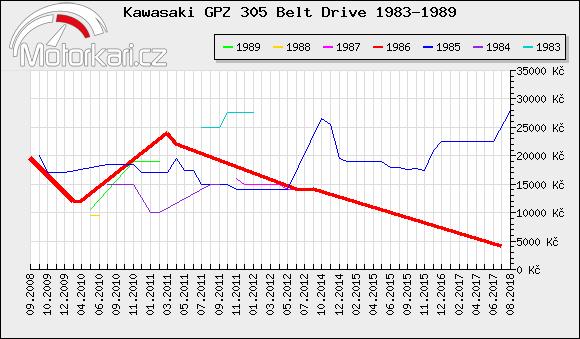 Kawasaki GPZ 305 Belt Drive 1983-1989