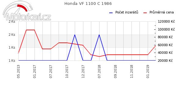 Honda VF 1100 C 1986