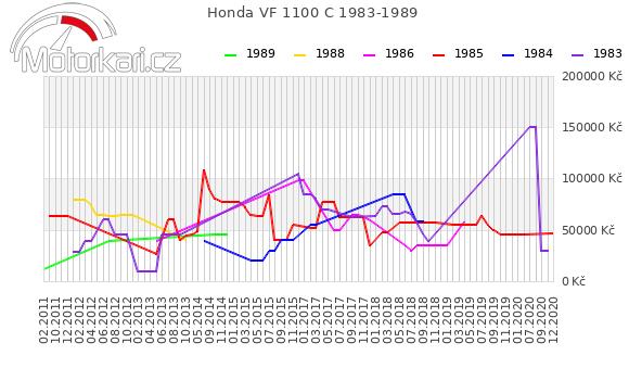 Honda VF 1100 C 1983-1989