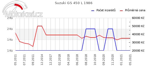 Suzuki GS 450 L 1986