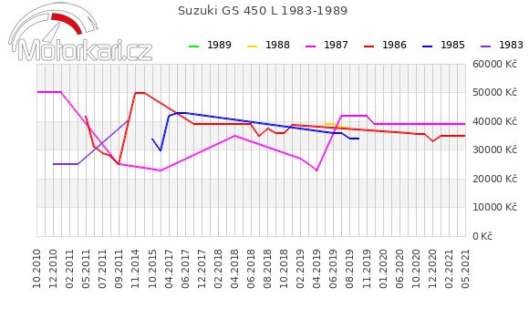 Suzuki GS 450 L 1983-1989