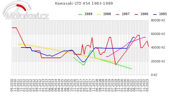 Kawasaki LTD 454 1983-1989