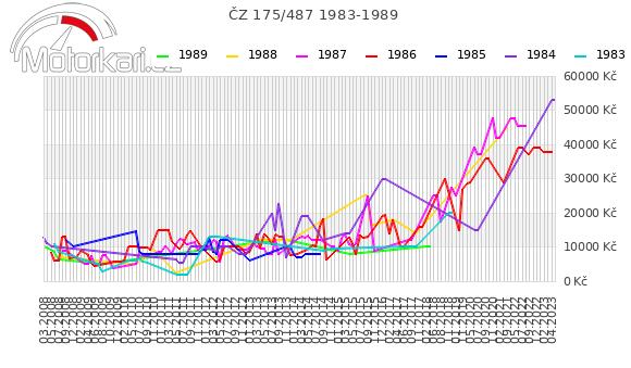 ÈZ 175/487 1983-1989