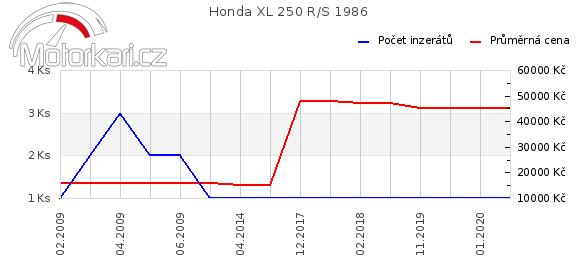 Honda XL 250 R/S 1986