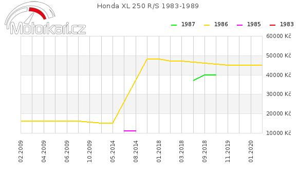 Honda XL 250 R/S 1983-1989