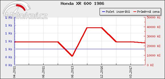 Honda XR 600 1986