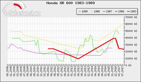 Honda XR 600 1983-1989