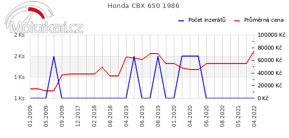 Honda CBX 650 1986