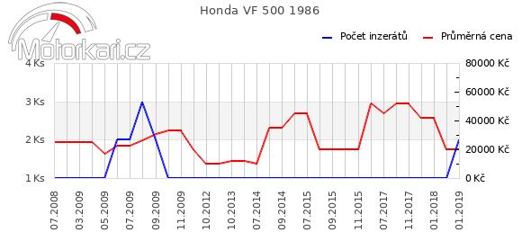 Honda VF 500 1986