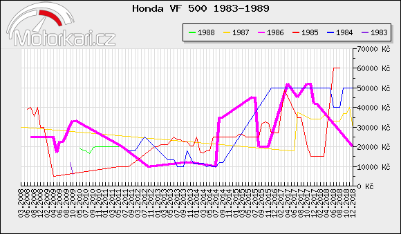 Honda VF 500 1983-1989