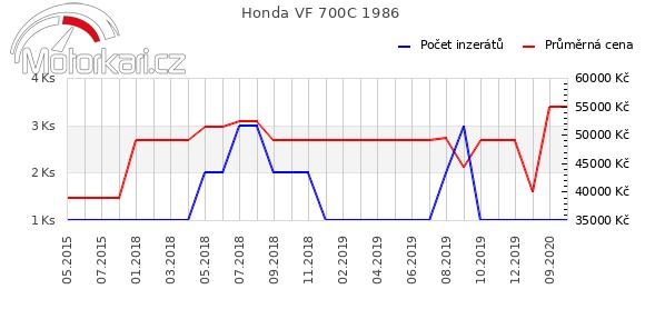 Honda VF 700C 1986