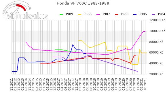 Honda VF 700C 1983-1989