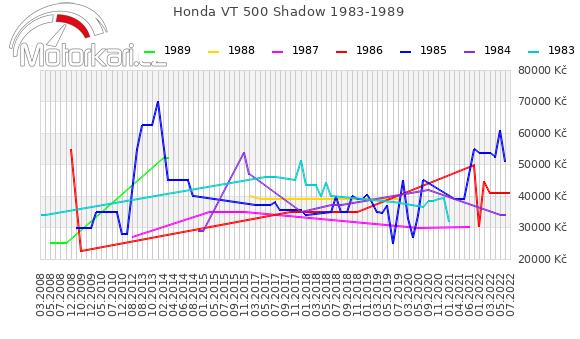 Honda VT 500 Shadow 1983-1989