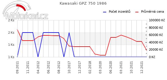 Kawasaki GPZ 750 1986