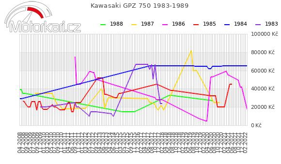 Kawasaki GPZ 750 1983-1989