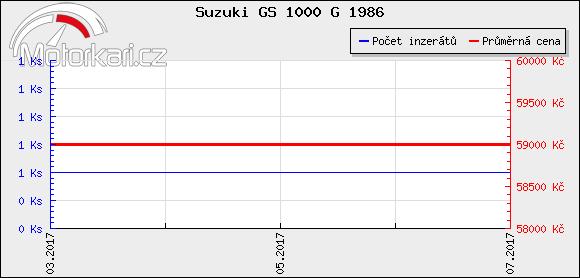 Suzuki GS 1000 G 1986
