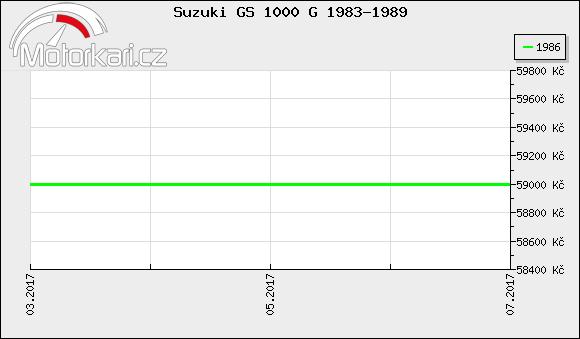 Suzuki GS 1000 G 1983-1989