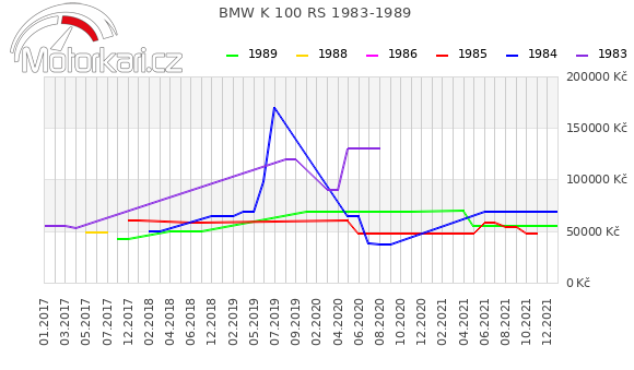 BMW K 100 RS 1983-1989