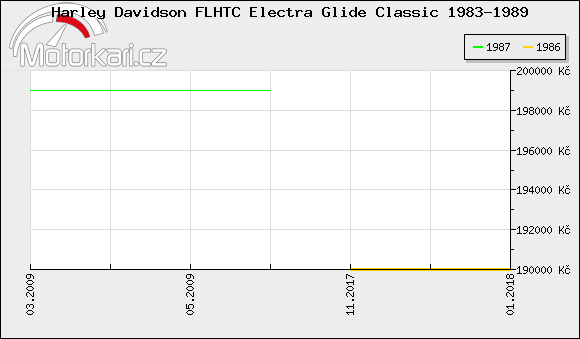 Harley Davidson FLHTC Electra Glide Classic 1983-1989