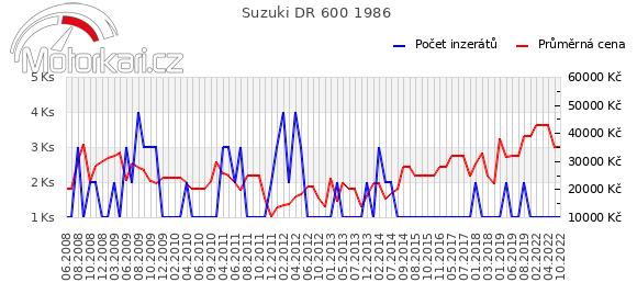 Suzuki DR 600 1986