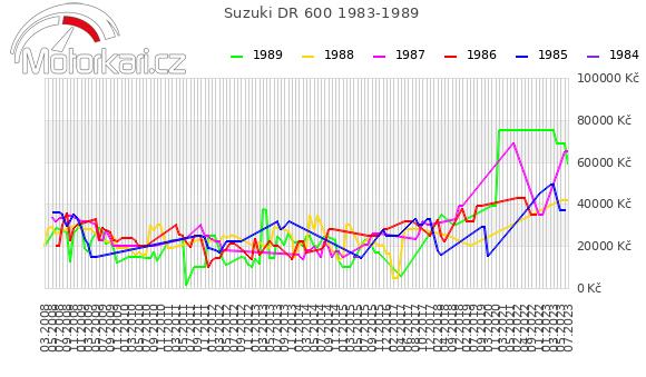 Suzuki DR 600 1983-1989