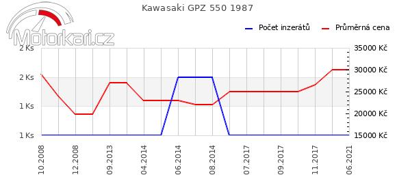 Kawasaki GPZ 550 1987