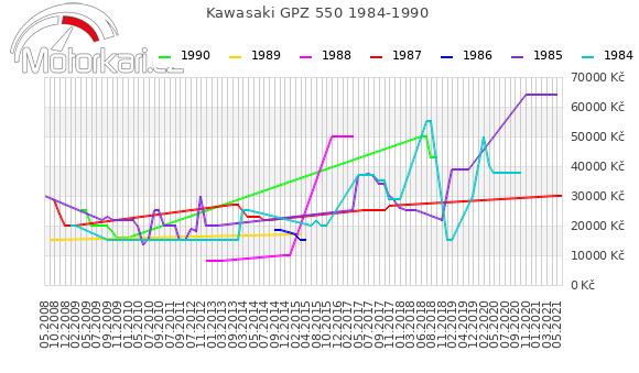 Kawasaki GPZ 550 1984-1990