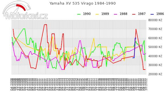 Yamaha XV 535 Virago 1984-1990