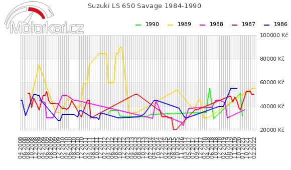 Suzuki LS 650 Savage 1984-1990