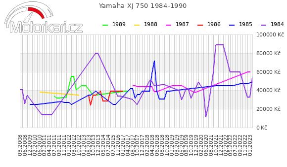 Yamaha XJ 750 1984-1990