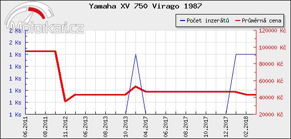 Yamaha XV 750 Virago 1987
