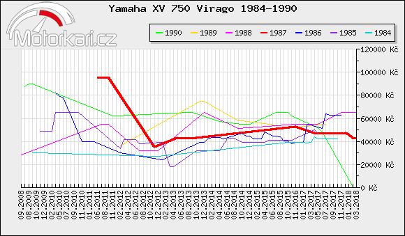 Yamaha XV 750 Virago 1984-1990