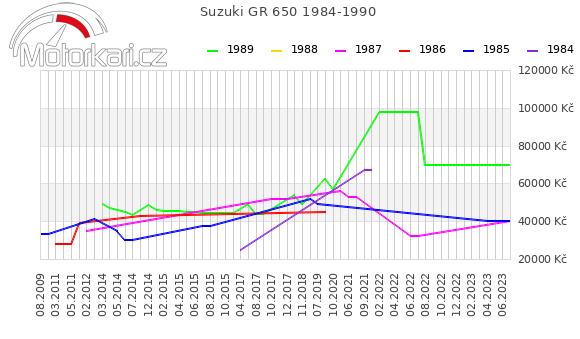 Suzuki GR 650 1984-1990