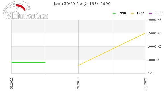 Jawa 50/20 Pionýr 1984-1990