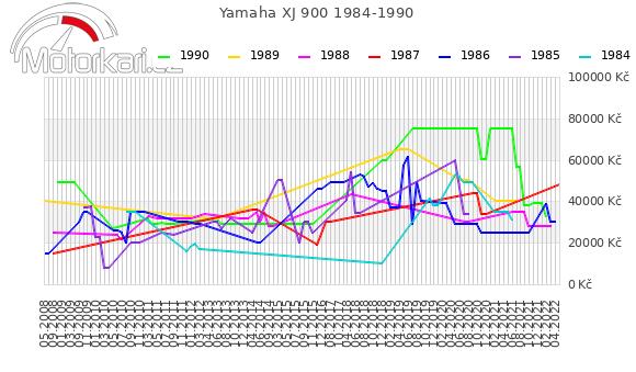 Yamaha XJ 900 1984-1990