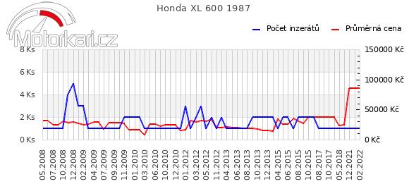 Honda XL 600 1987